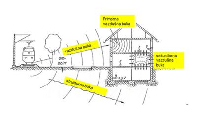 izolacija-od-strukturne-buke-i-vibracija